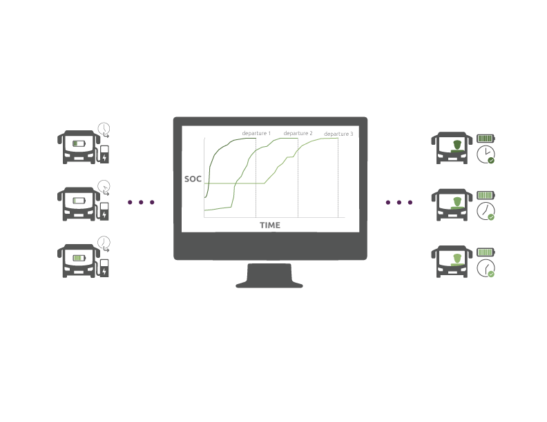 A visual representation of smart charging as offered by ViriCiti. It shows how buses can be scheduled to start charging at different times, and with different amounts of kW.